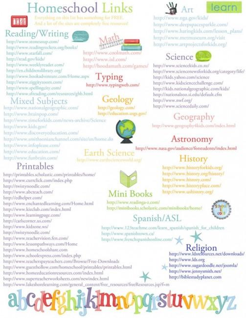 Website dan blogger untuk aktiviti homeschooling