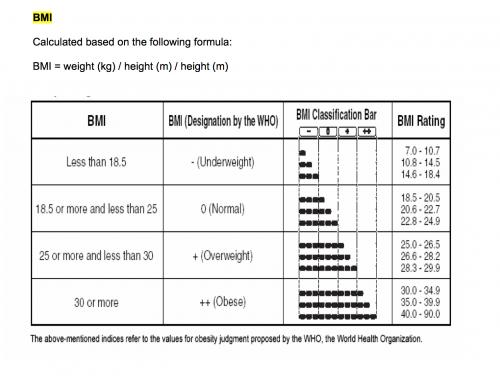 Bagaimana untuk kira BMI