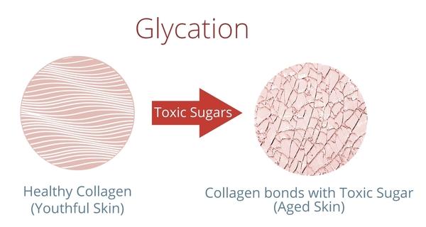 gula punca sel kulit rosak